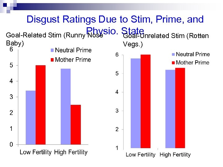 Disgust Ratings Due to Stim, Prime, and Goal-Related Stim (Runny Physio. State Nose Goal-Unrelated