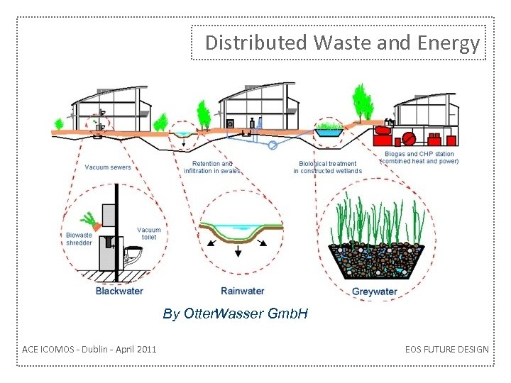 Distributed Waste and Energy By Otter. Wasser Gmb. H ACE ICOMOS - Dublin -