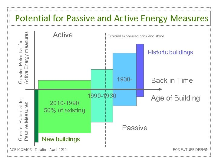 Greater Potential for Passive Measures Greater Potential for Active Energy measures Potential for Passive