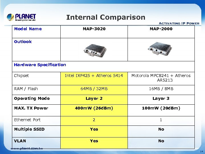 Internal Comparison Model Name MAP-3020 MAP-2000 Intel IXP 425 + Atheros 5414 Motorola MPC