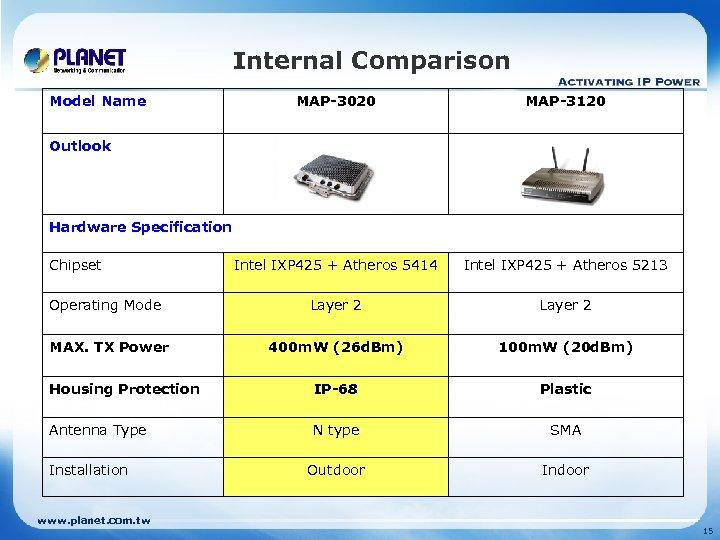 Internal Comparison Model Name MAP-3020 MAP-3120 Intel IXP 425 + Atheros 5414 Intel IXP