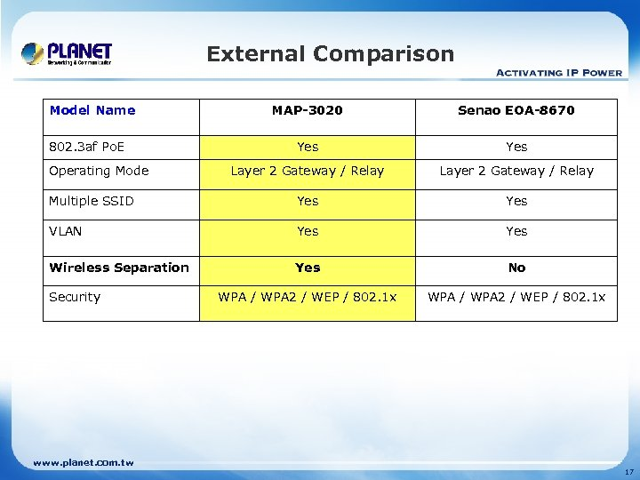 External Comparison Model Name MAP-3020 Senao EOA-8670 Yes Layer 2 Gateway / Relay Multiple