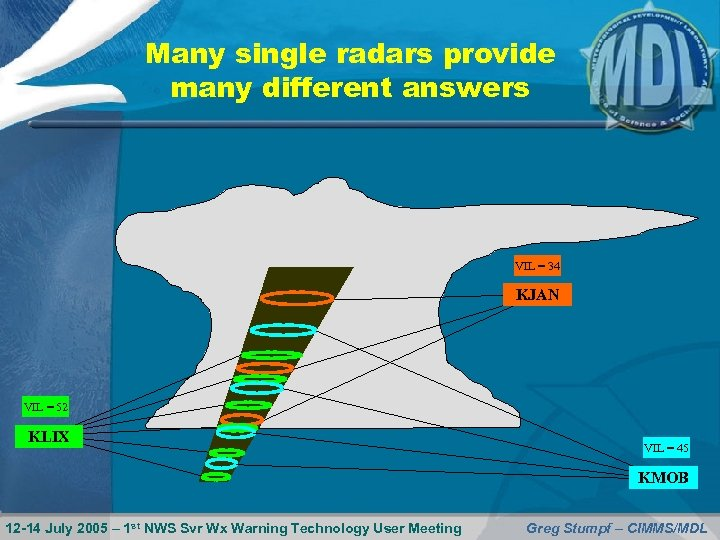 Many single radars provide many different answers VIL = 34 KJAN VIL = 52