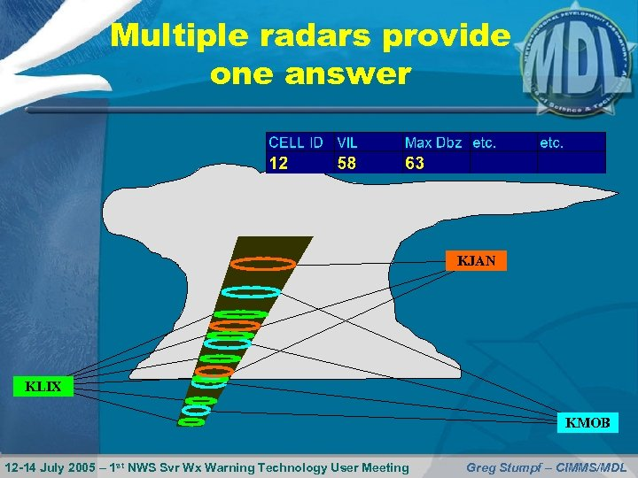 Multiple radars provide one answer KJAN KLIX KMOB 12 -14 July 2005 – 1