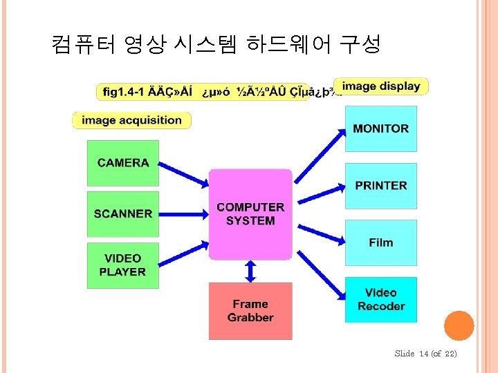컴퓨터 영상 시스템 하드웨어 구성 Slide 14 (of 22)