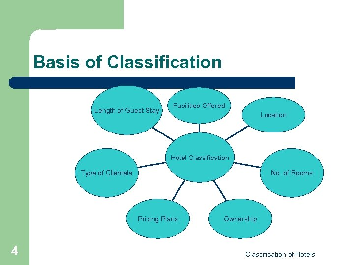 Basis of Classification Length of Guest Stay Facilities Offered Location Hotel Classification Type of