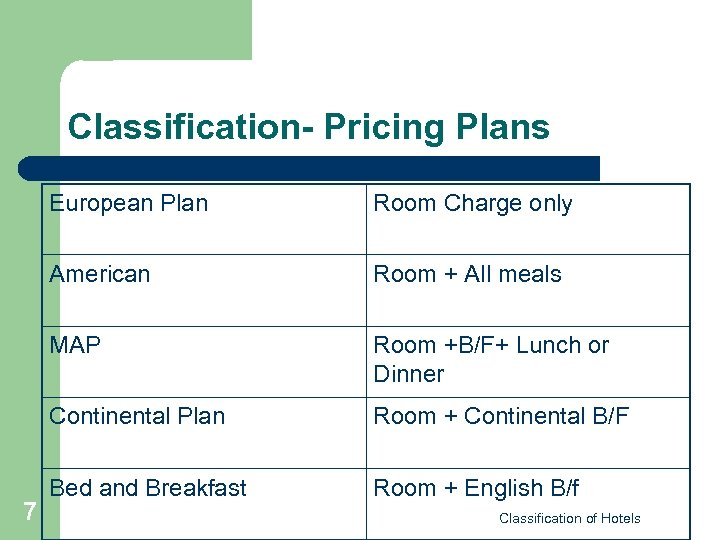 Classification- Pricing Plans European Plan American Room + All meals MAP Room +B/F+ Lunch