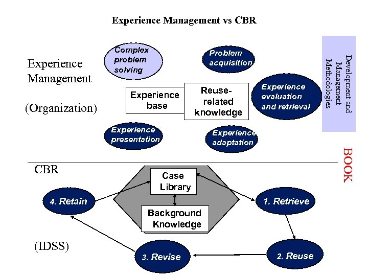 Experience Management vs CBR (Organization) Problem acquisition Experience base Reuserelated knowledge Experience presentation Experience