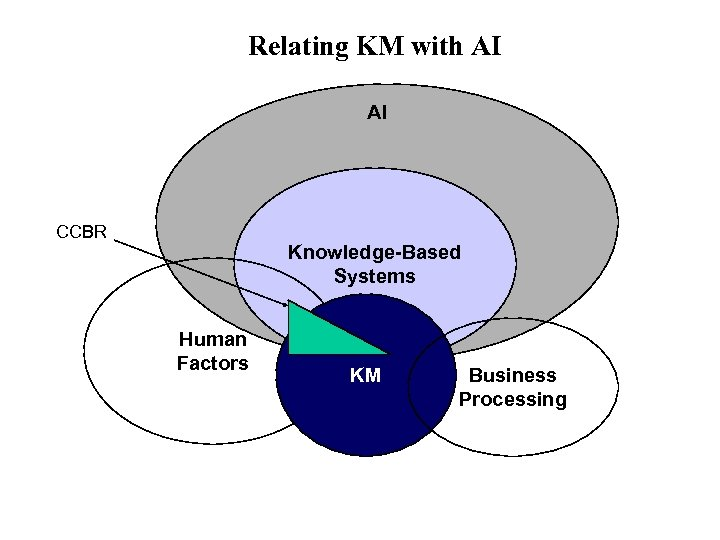 Relating KM with AI AI CCBR Knowledge-Based Systems Human Factors KM Business Processing