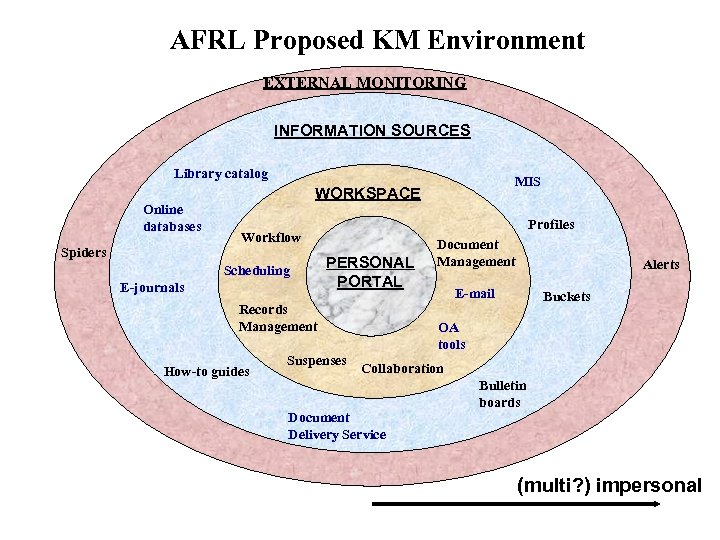 AFRL Proposed KM Environment EXTERNAL MONITORING INFORMATION SOURCES Library catalog Online databases Spiders MIS