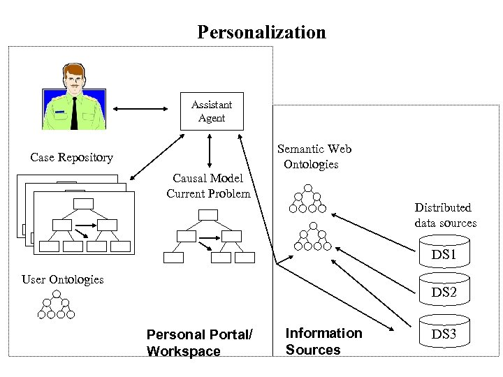 Personalization Assistant Agent Semantic Web Ontologies Case Repository Causal Model Current Problem Distributed data