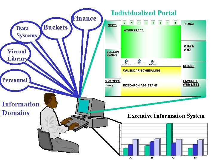 Finance Data Systems Individualized Portal Buckets Virtual Library Personnel Information Domains Executive Information System
