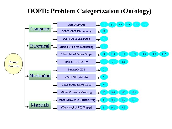 OOFD: Problem Categorization (Ontology) Micro-switch Malfunctioning 7 11 11. 2 1 1. 2 3