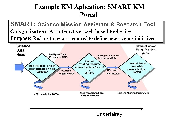 Example KM Aplication: SMART KM Portal SMART: Science Mission Assistant & Research Tool Categorization:
