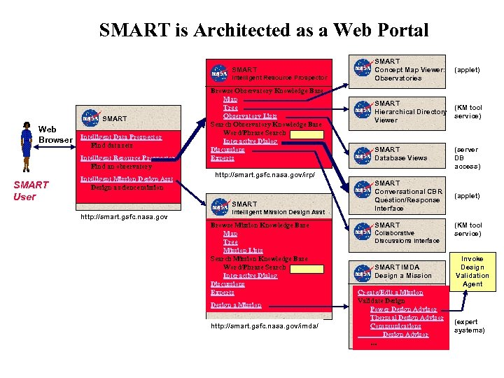 SMART is Architected as a Web Portal SMART Intelligent Resource Prospector SMART Web Browser