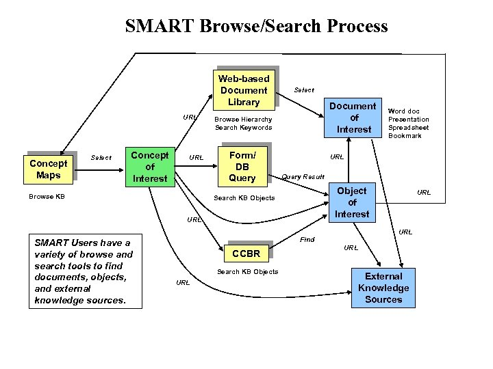 SMART Browse/Search Process Web-based Document Library URL Concept Maps Select Concept of Interest URL