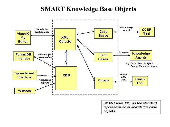 SMART Knowledge Base Objects Visual. X ML Editor Forms/DB Interface Knowledge capture/view XML Objects