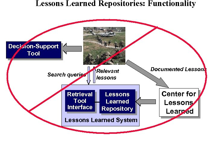 Lessons Learned Repositories: Functionality Decision-Support Tool Search queries Retrieval Tool Interface Relevant lessons Learned