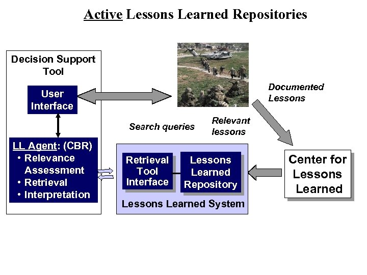 Active Lessons Learned Repositories Decision Support Tool Documented Lessons User Interface Search queries LL