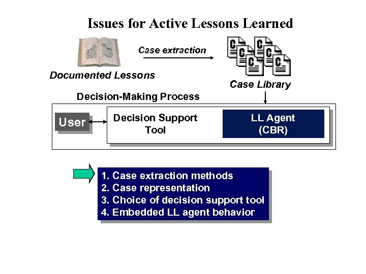 Issues for Active Lessons Learned Case extraction Documented Lessons Case Library Decision-Making Process User