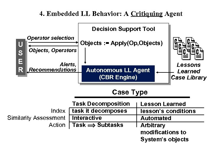 4. Embedded LL Behavior: A Critiquing Agent Decision Support Tool U S E R