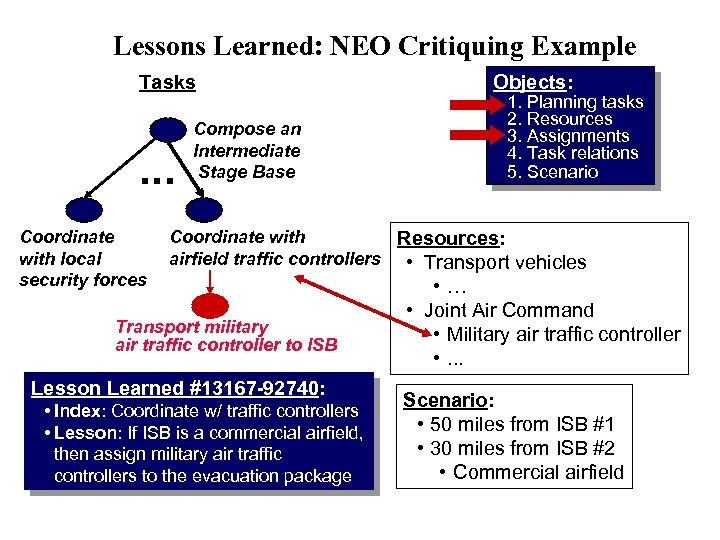 Lessons Learned: NEO Critiquing Example Tasks . . . Coordinate with local security forces