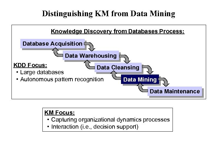 Distinguishing KM from Data Mining Knowledge Discovery from Databases Process: Database Acquisition Data Warehousing