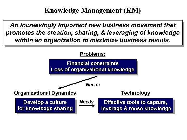 Knowledge Management (KM) An increasingly important new business movement that promotes the creation, sharing,