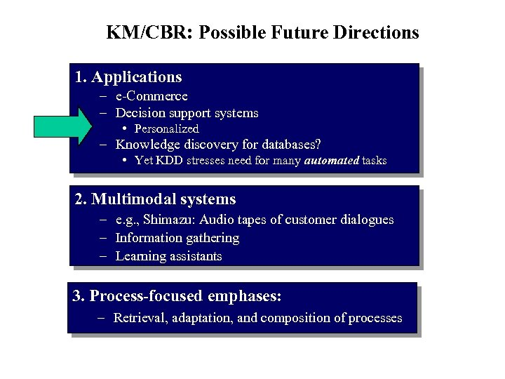 KM/CBR: Possible Future Directions 1. Applications – e-Commerce – Decision support systems • Personalized