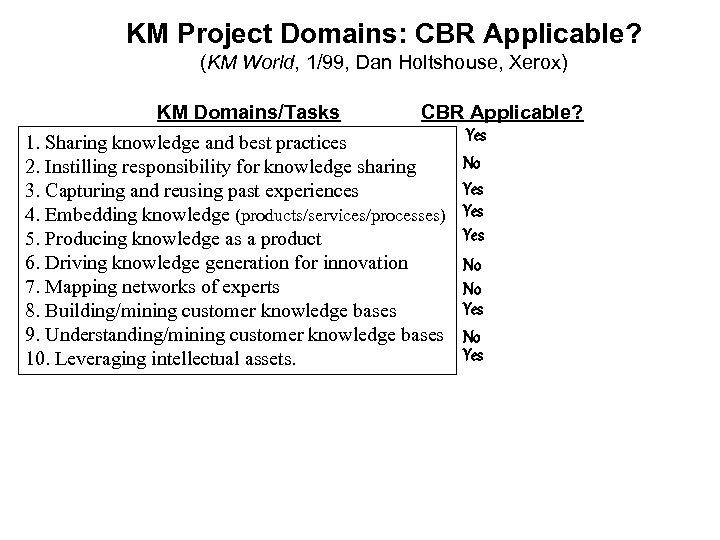 KM Project Domains: CBR Applicable? (KM World, 1/99, Dan Holtshouse, Xerox) KM Domains/Tasks CBR