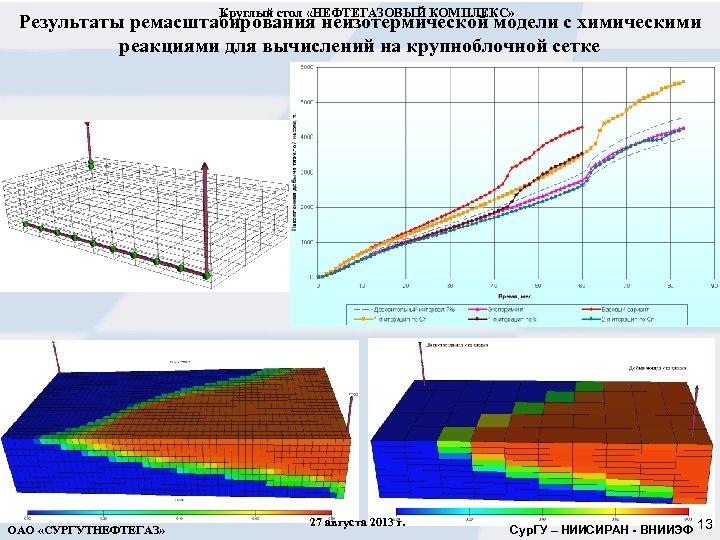 Круглый стол «НЕФТЕГАЗОВЫЙ КОМПЛЕКС» Результаты ремасштабирования неизотермической модели с химическими реакциями для вычислений на
