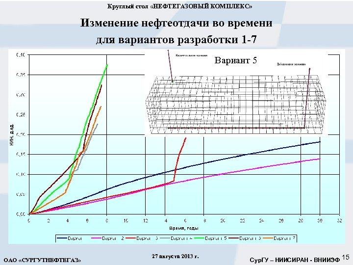 Круглый стол «НЕФТЕГАЗОВЫЙ КОМПЛЕКС» Изменение нефтеотдачи во времени для вариантов разработки 1 -7 Вариант