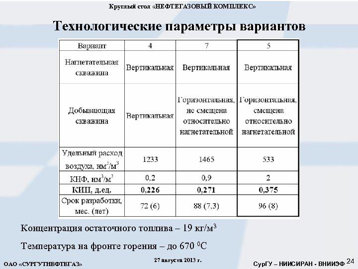 Круглый стол «НЕФТЕГАЗОВЫЙ КОМПЛЕКС» Технологические параметры вариантов Концентрация остаточного топлива – 19 кг/м 3