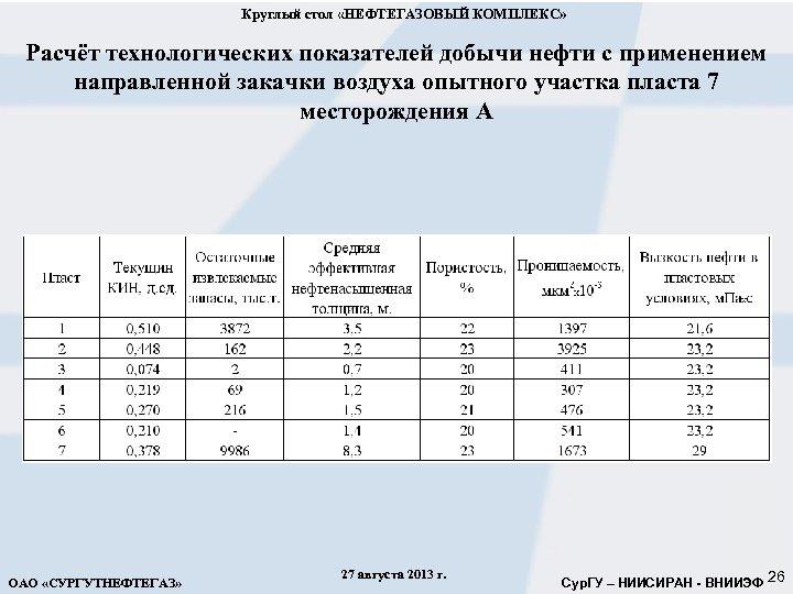 Круглый стол «НЕФТЕГАЗОВЫЙ КОМПЛЕКС» Расчёт технологических показателей добычи нефти с применением направленной закачки воздуха