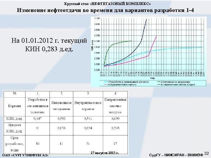 Круглый стол «НЕФТЕГАЗОВЫЙ КОМПЛЕКС» Изменение нефтеотдачи во времени для вариантов разработки 1 -4 На