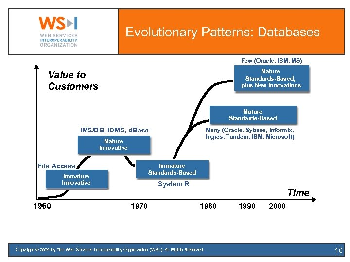 Evolutionary Patterns: Databases Few (Oracle, IBM, MS) Mature Standards-Based, plus New Innovations Value to
