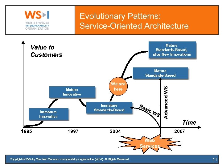 Evolutionary Patterns: Service-Oriented Architecture Mature Standards-Based, plus New Innovations Value to Customers Mature Innovative