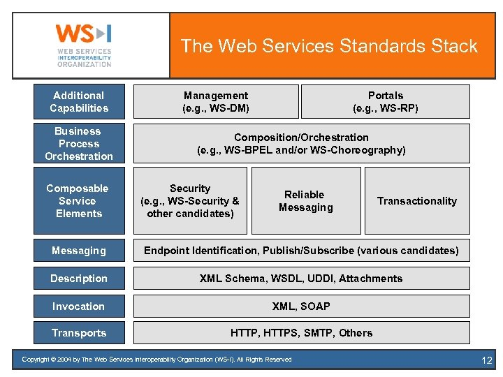 The Web Services Standards Stack Additional Capabilities Business Process Orchestration Composable Service Elements Management
