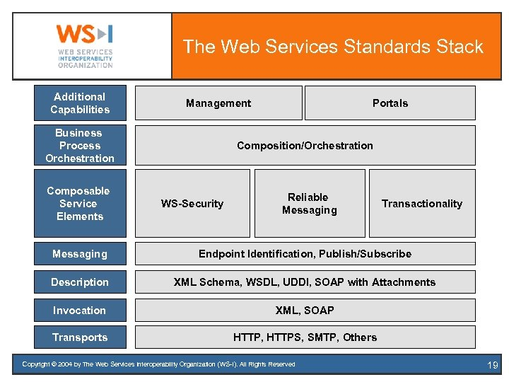 The Web Services Standards Stack Additional Capabilities Management Business Process Orchestration Composable Service Elements