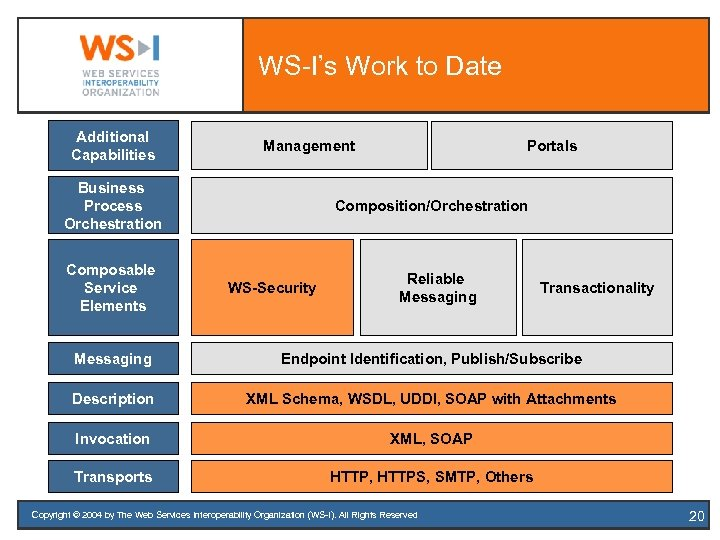 WS-I's Work to Date Additional Capabilities Management Business Process Orchestration Composable Service Elements Portals
