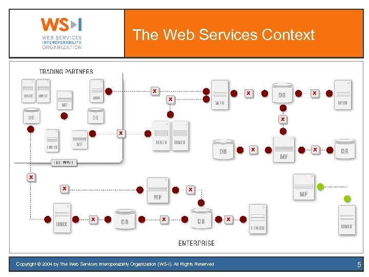 The Web Services Context X X X X Copyright © 2004 by The Web