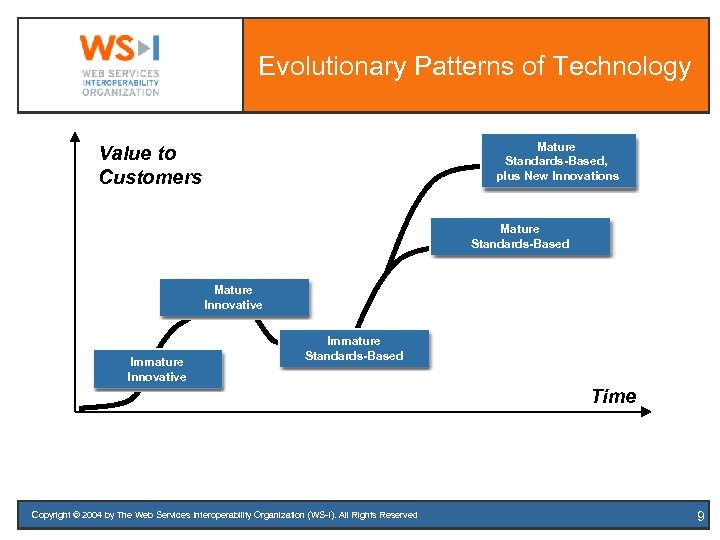 Evolutionary Patterns of Technology Mature Standards-Based, plus New Innovations Value to Customers Mature Standards-Based
