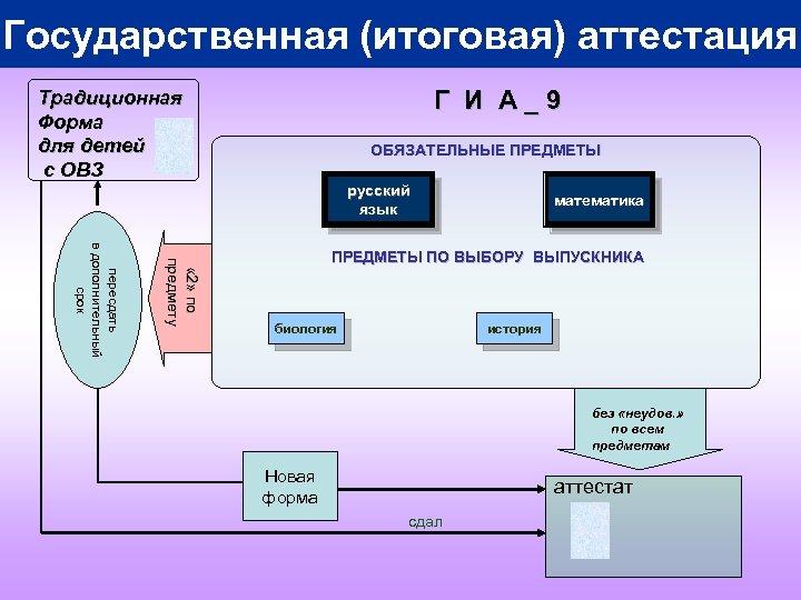 Государственная (итоговая) аттестация Г И А_9 Традиционная Форма для детей с ОВЗ ОБЯЗАТЕЛЬНЫЕ ПРЕДМЕТЫ