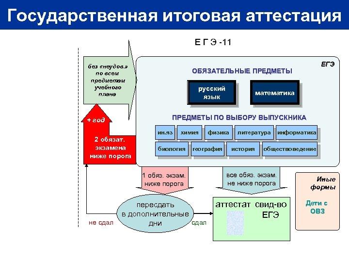 Государственная итоговая аттестация Е Г Э -11 без «неудов. » по всем предметам учебного