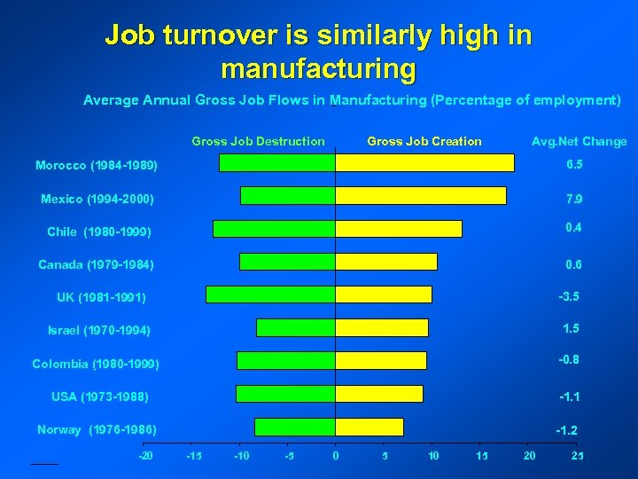 Job turnover is similarly high in manufacturing Average Annual Gross Job Flows in Manufacturing
