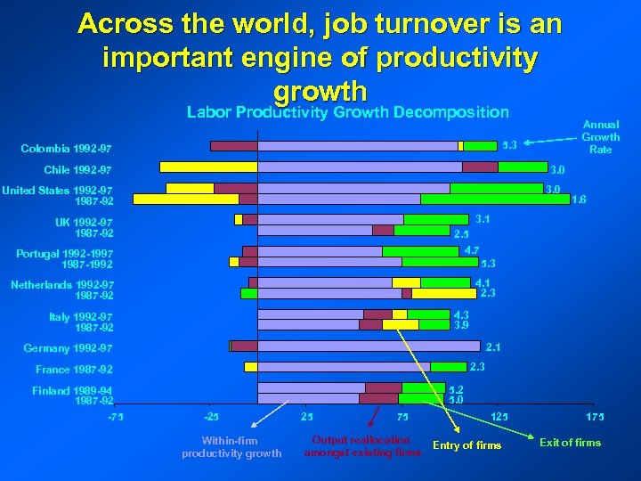 Across the world, job turnover is an important engine of productivity growth Labor Productivity