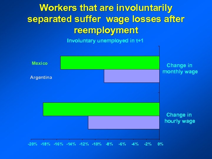 Workers that are involuntarily separated suffer wage losses after reemployment Involuntary unemployed in t+1