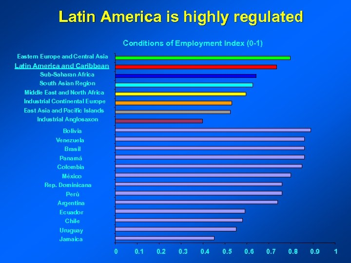 Latin America is highly regulated Conditions of Employment Index (0 -1) Eastern Europe and
