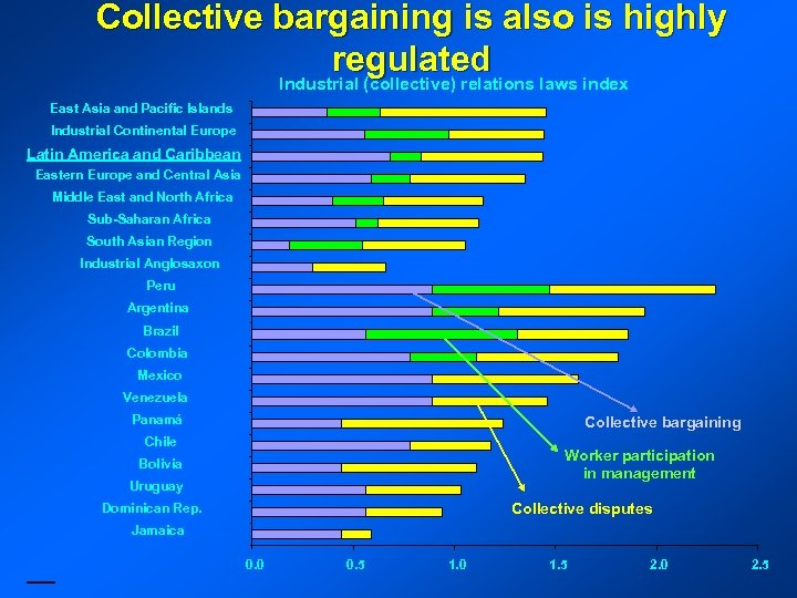 Collective bargaining is also is highly regulated Industrial (collective) relations laws index East Asia