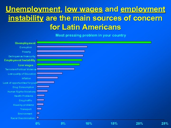 Unemployment, low wages and employment instability are the main sources of concern for Latin